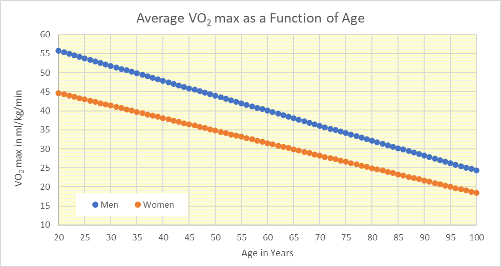 What is your fitness age and your life expectancy? - Het ...