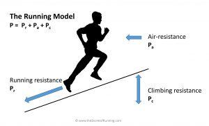 Universal running model | the Secret of Running